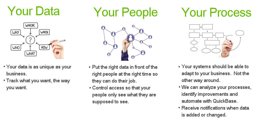 your data your people your process